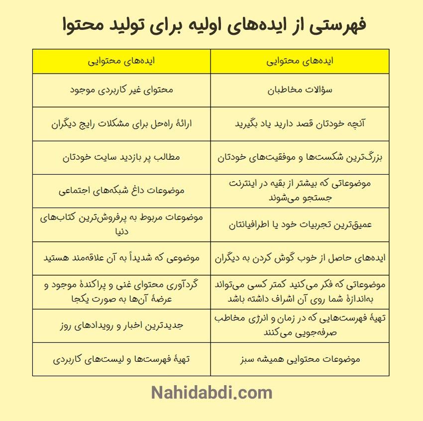 فهرستی کاربردی از ایدههای محتوایی